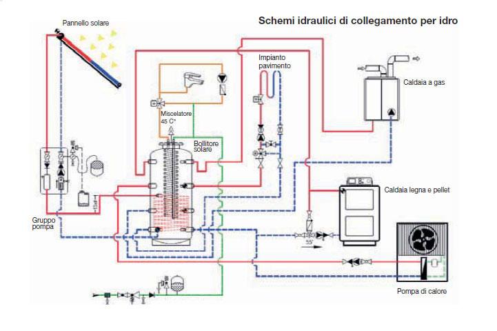 puffer-Schemi-idraulici-di-collegamento-per-idro
